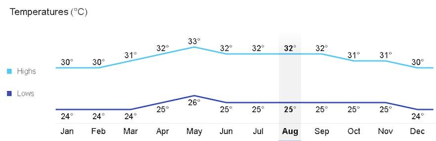 Average monthly temperature in Mactan, Cebu