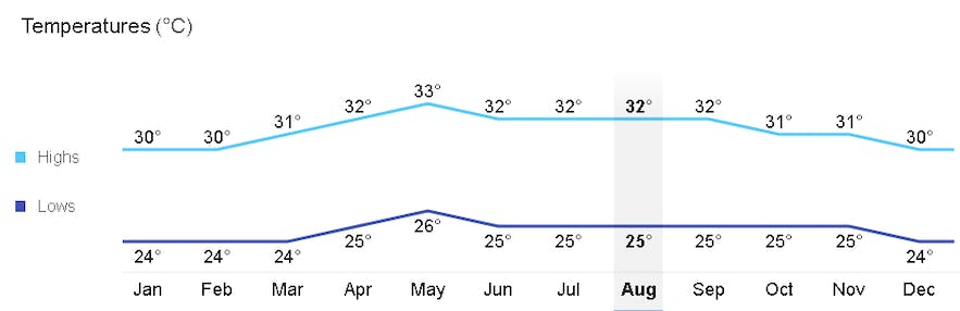 Average monthly temperature in Mactan, Cebu
