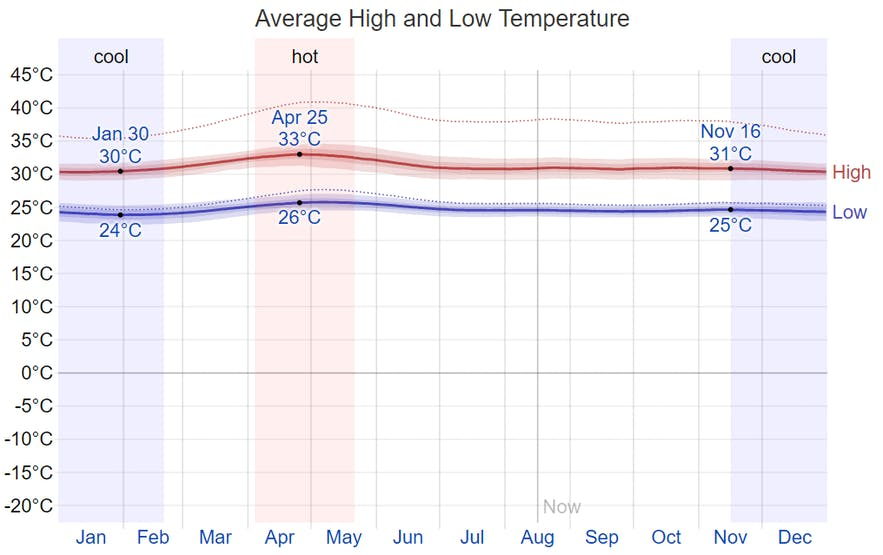 Average monthly temperature in San Vicente, Palawan