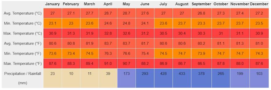 Year-round average temperature and rainfall in El Nido, Palawan