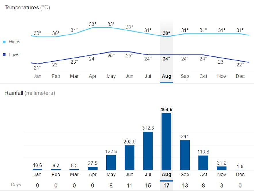 Average monthly temperature in Vigan City, Ilocos Sur