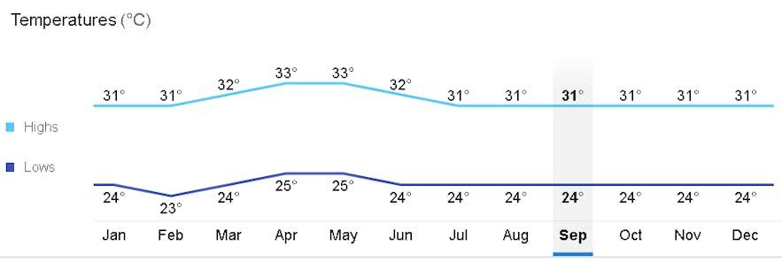 Average monthly temperature in Puerto Princesa, Palawan