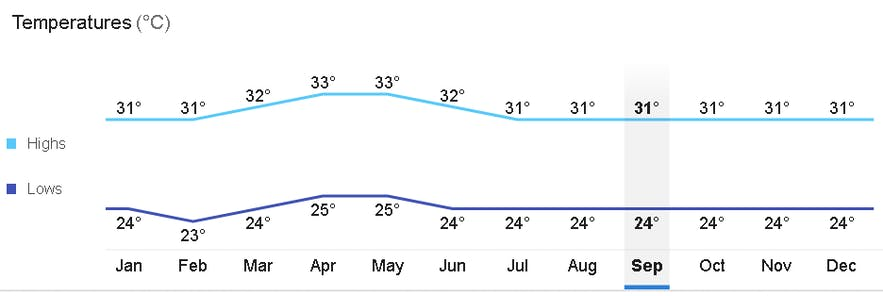 Average monthly temperature in Puerto Princesa, Palawan