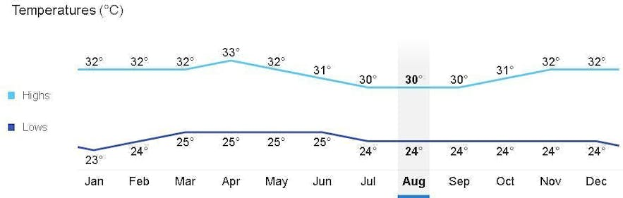 Average monthly temperature in Coron, Palawan