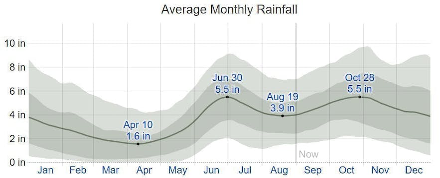 Average monthly rainfall in Bohol, Philippines