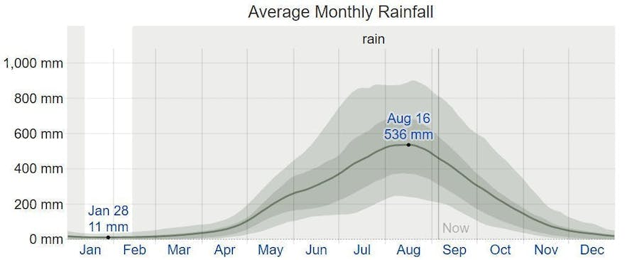 Average monthly rainfall in Baguio City, Philippines