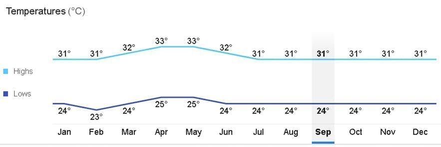 Average monthly temperature in Palawan, Philippines