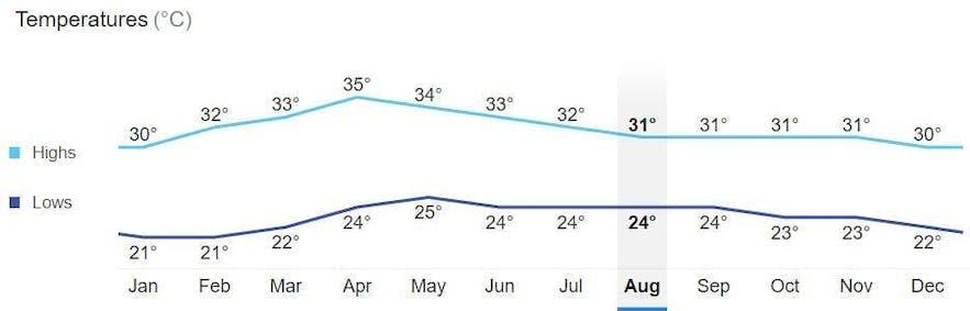 Average monthly temperature in Manila