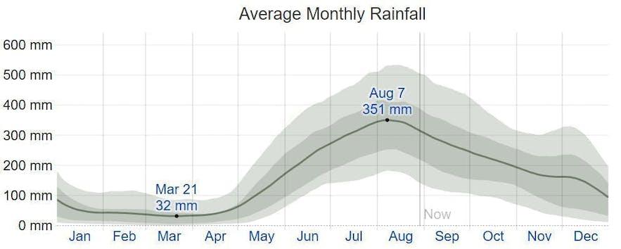 Average monthly rainfall in Manila
