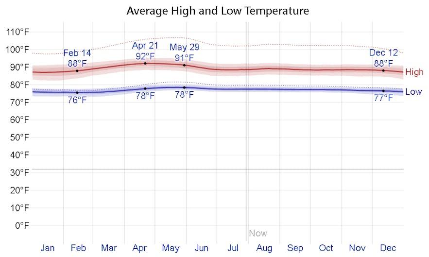 Average monthly temperature in Cagayan de Oro, Philippines