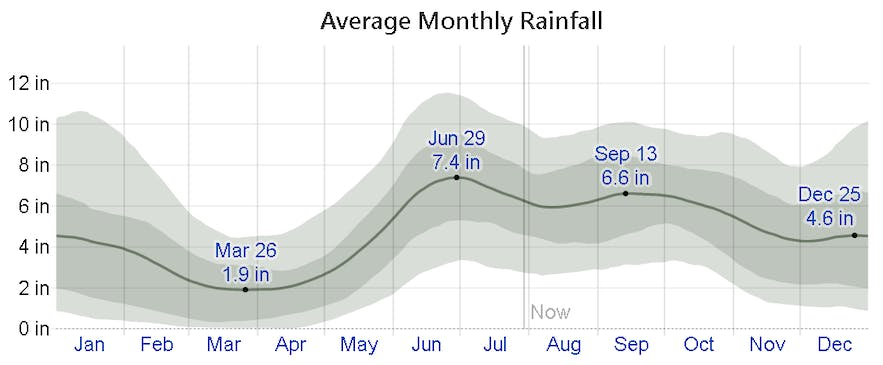 Average monthly rainfall in Cagayan de Oro, Philippines