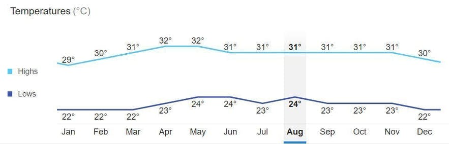 Average monthly temperature in Bohol, Philippines
