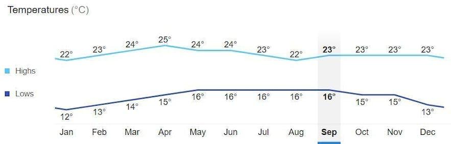 Average monthly temperature in Baguio City, Philippines